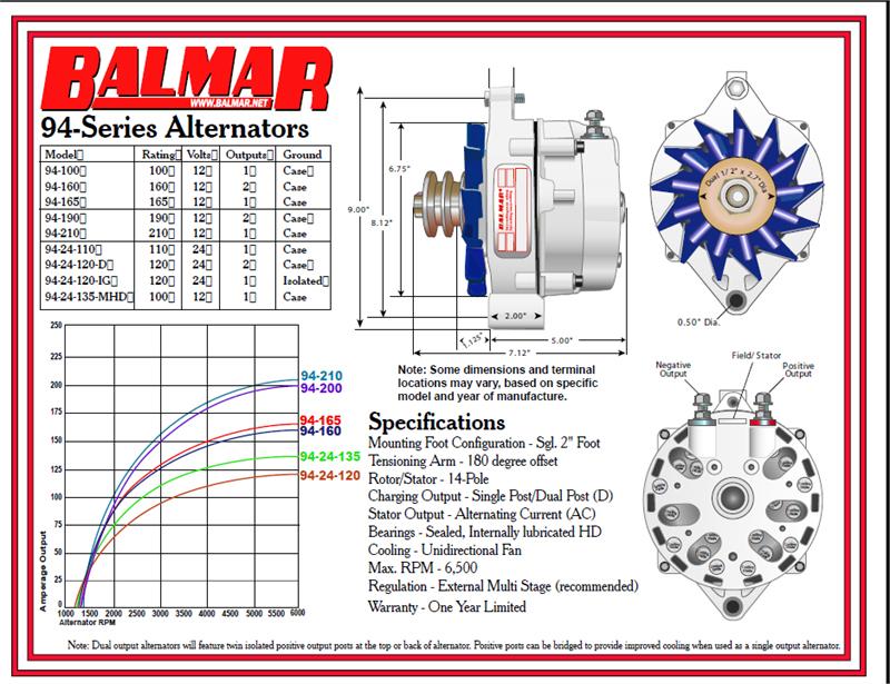 Balmar 94