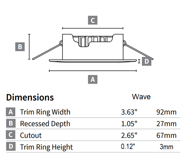 Wave dimensions