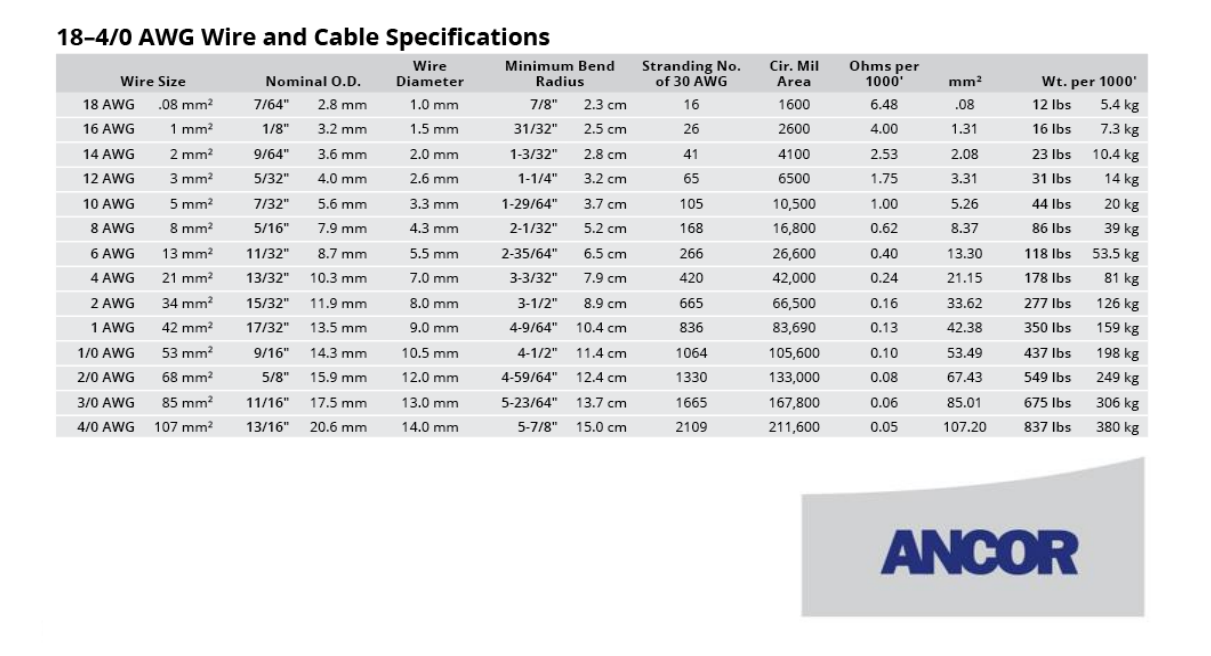 Ancor cable specifications
