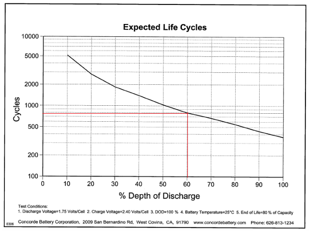 Lifeline Cycle table