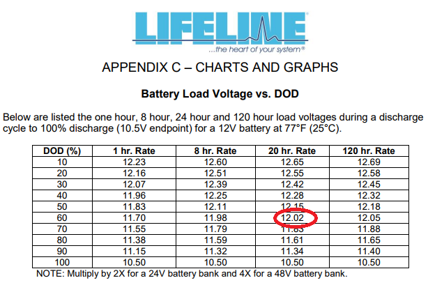 Lifeline Battery Depth of Discharge to Voltage table