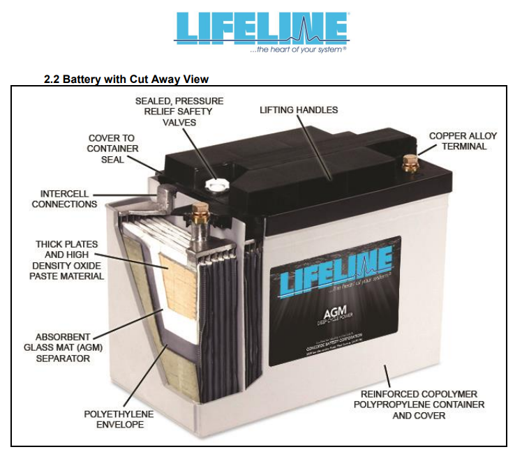 Cutaway of a Lifeline Battery