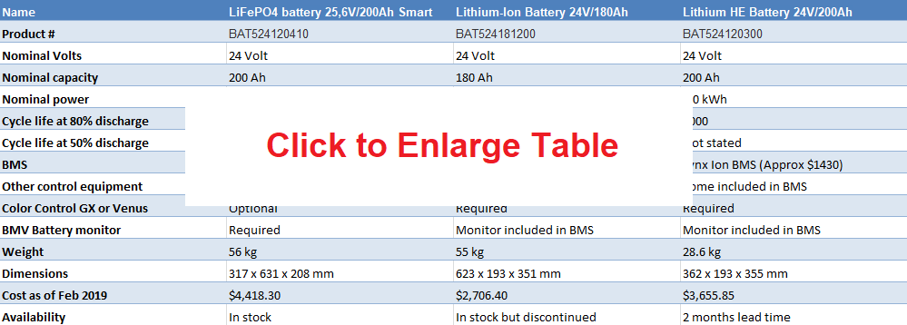 Click to enlarge table
