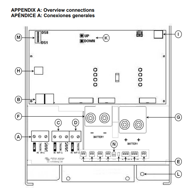 Appendix A from the service manual
